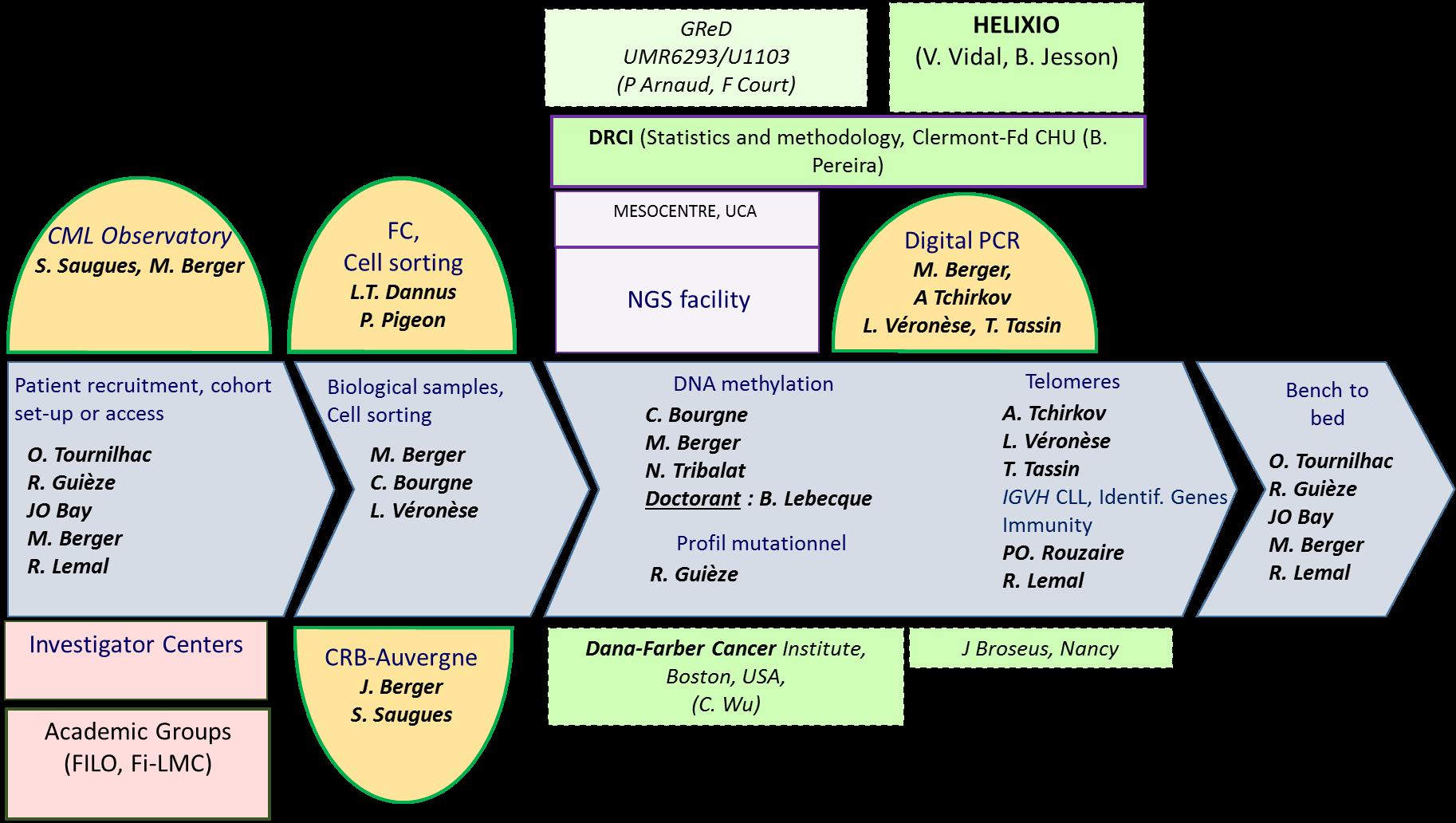 Principales collaborations et accés aux plateformes technologiques